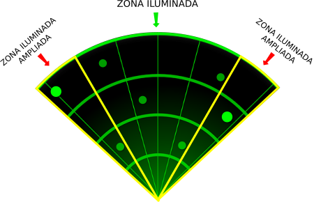Amplitude de Radar